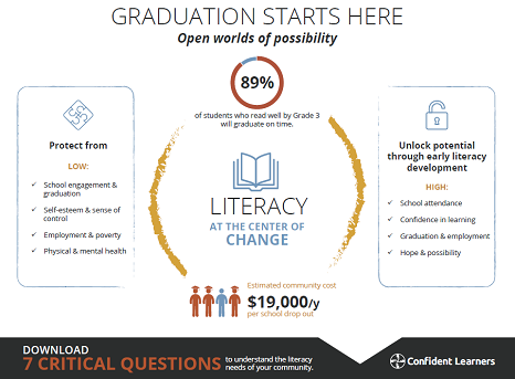 Literacy - Graduation Starts Here Infographic