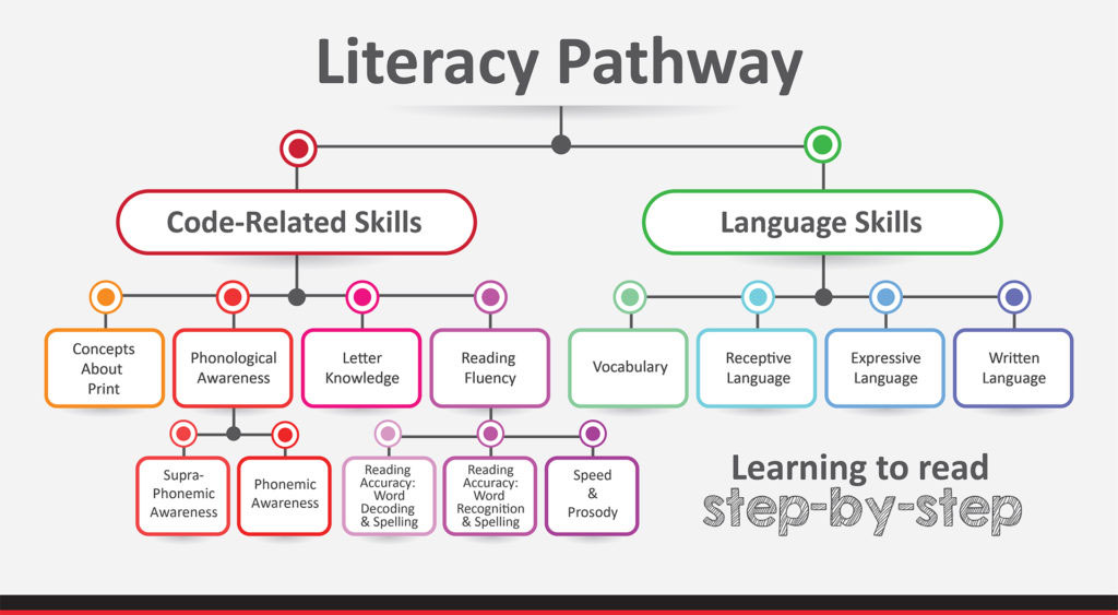 Confident Learners Literacy Program Details - Literacy Pathway Diagram